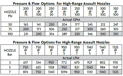 akron brass high range assault settings